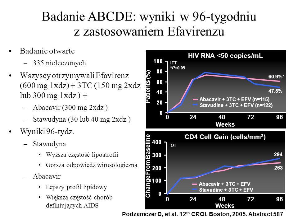 Badanie ABCDE: wyniki w 96-tygodniu z zastosowaniem Efavirenzu Badanie otwarte –335 nieleczonych Wszyscy otrzymywali Efavirenz (600 mg 1xdz) + 3TC (15