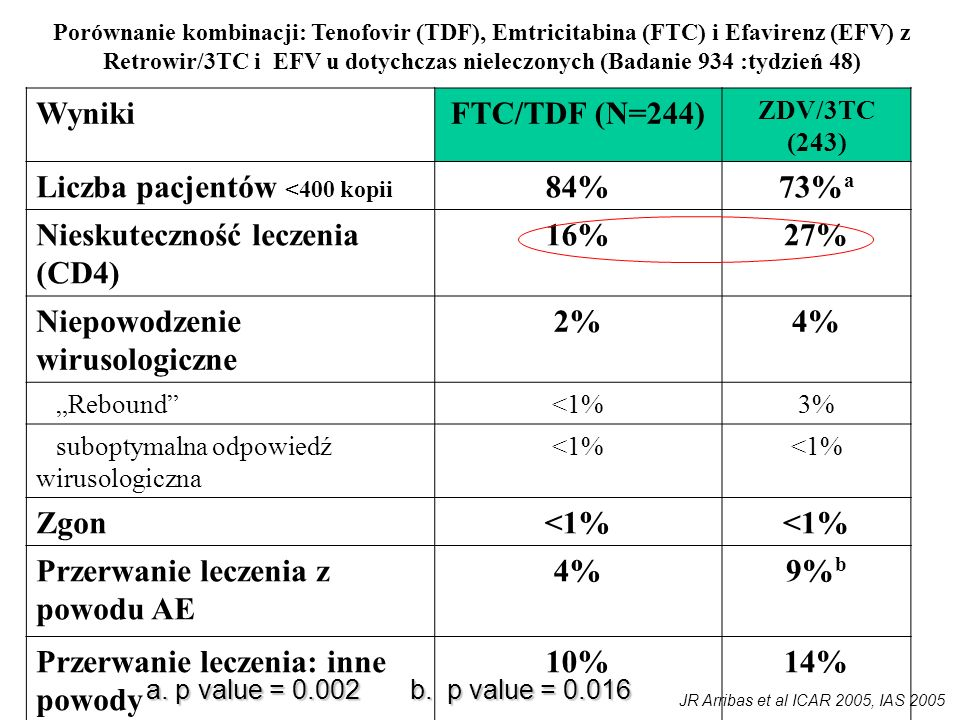 Porównanie kombinacji: Tenofovir (TDF), Emtricitabina (FTC) i Efavirenz (EFV) z Retrowir/3TC i EFV u dotychczas nieleczonych (Badanie 934 :tydzień 48)