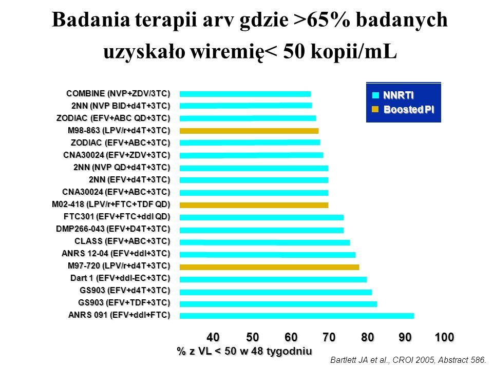 405060708090 100 % z VL < 50 w 48 tygodniu Badania terapii arv gdzie >65% badanych uzyskało wiremię< 50 kopii/mL COMBINE (NVP+ZDV/3TC) 2NN (NVP BID+d4