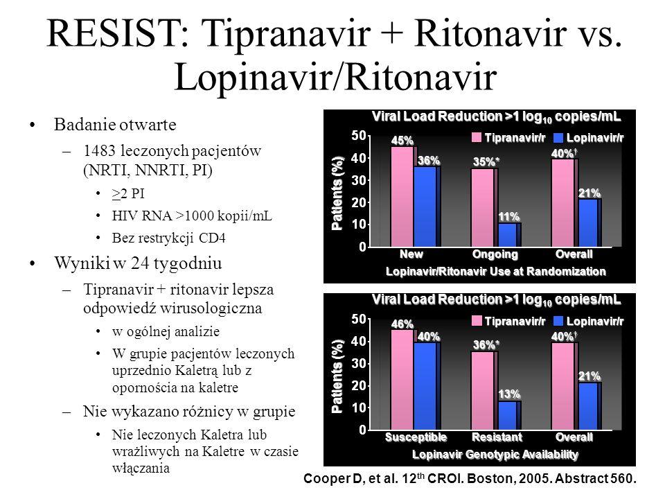 RESIST: Tipranavir + Ritonavir vs. Lopinavir/Ritonavir Badanie otwarte –1483 leczonych pacjentów (NRTI, NNRTI, PI) >2 PI HIV RNA >1000 kopii/mL Bez re