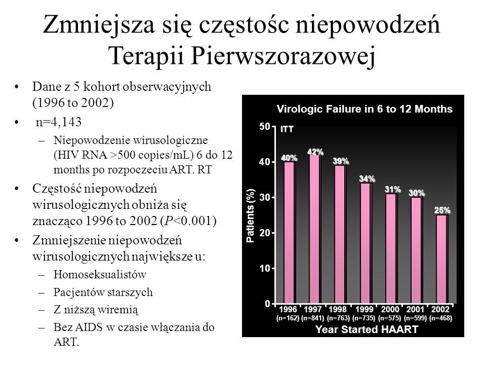 Zmniejsza się częstośc niepowodzeń Terapii Pierwszorazowej Lampe F, et al. 12 th CROI. Boston, 2005. Abstract 593. 1996 1997 1998 1999 2000 2001 2002