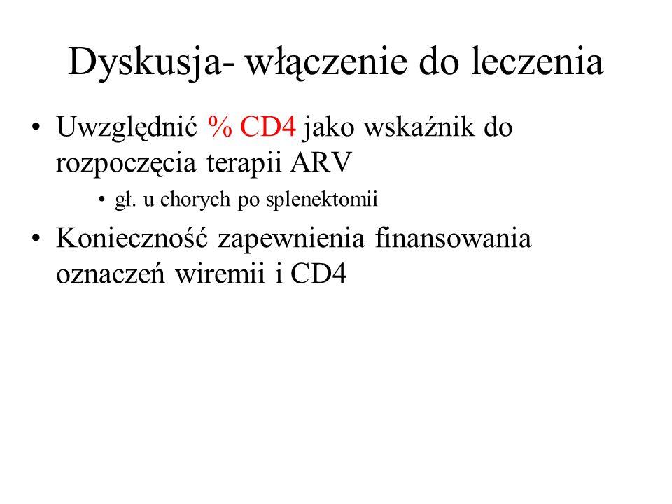 Dyskusja- włączenie do leczenia Uwzględnić % CD4 jako wskaźnik do rozpoczęcia terapii ARV gł. u chorych po splenektomii Konieczność zapewnienia finans