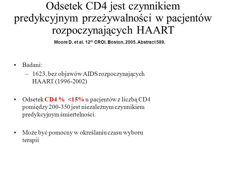 Odsetek CD4 jest czynnikiem predykcyjnym przeżywalności w pacjentów rozpoczynających HAART Badani: –1623, bez objawów AIDS rozpoczynających HAART (199
