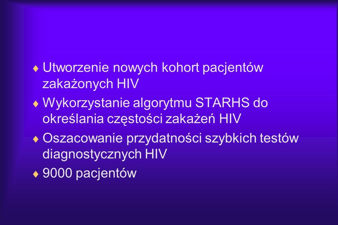 Utworzenie nowych kohort pacjentów zakażonych HIV Wykorzystanie algorytmu STARHS do określania częstości zakażeń HIV Oszacowanie przydatności szybkich