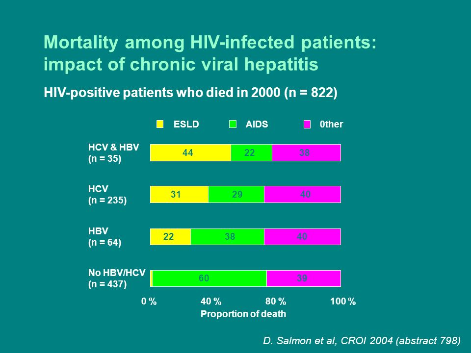 Mortality among HIV-infected patients: impact of chronic viral hepatitis HIV-positive patients who died in 2000 (n = 822) D. Salmon et al, CROI 2004 (