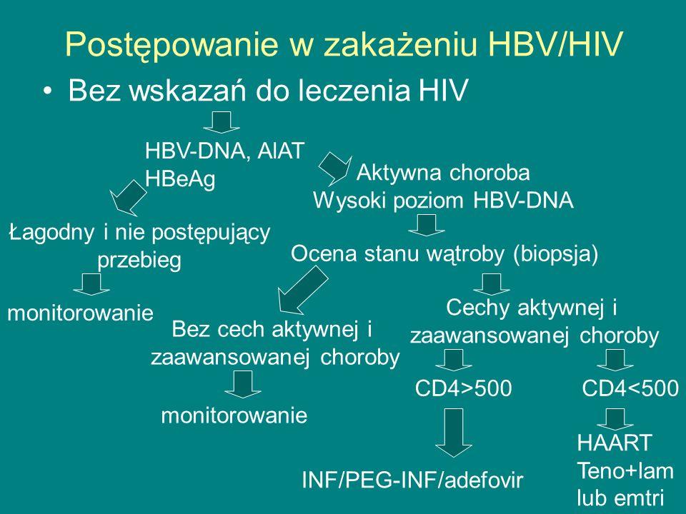 Postępowanie w zakażeniu HBV/HIV Bez wskazań do leczenia HIV HBV-DNA, AlAT HBeAg Łagodny i nie postępujący przebieg monitorowanie Aktywna choroba Wyso