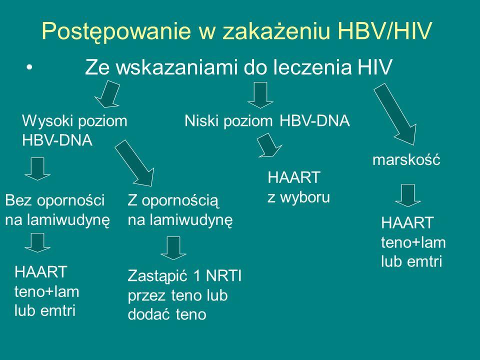 Postępowanie w zakażeniu HBV/HIV Ze wskazaniami do leczenia HIV Wysoki poziom HBV-DNA Bez oporności na lamiwudynę HAART teno+lam lub emtri Z oporności