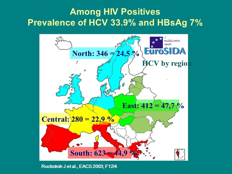 Wpływ zakażenia HIV na przebieg zakażenia HCV i HBV HBV – zwiększona częstość przechodzenia w proces przewlekły, zmniejszona liczba serokonwersji do antyHBe i antyHBs, nasilenie replikacji HCV – przyspieszony rozwój choroby proporcjonalnie do stopnia niedoboru odporności