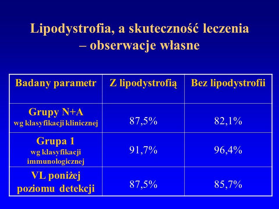 Lipodystrofia, a skuteczność leczenia – obserwacje własne Badany parametrZ lipodystrofiąBez lipodystrofii Grupy N+A wg klasyfikacji klinicznej 87,5%82
