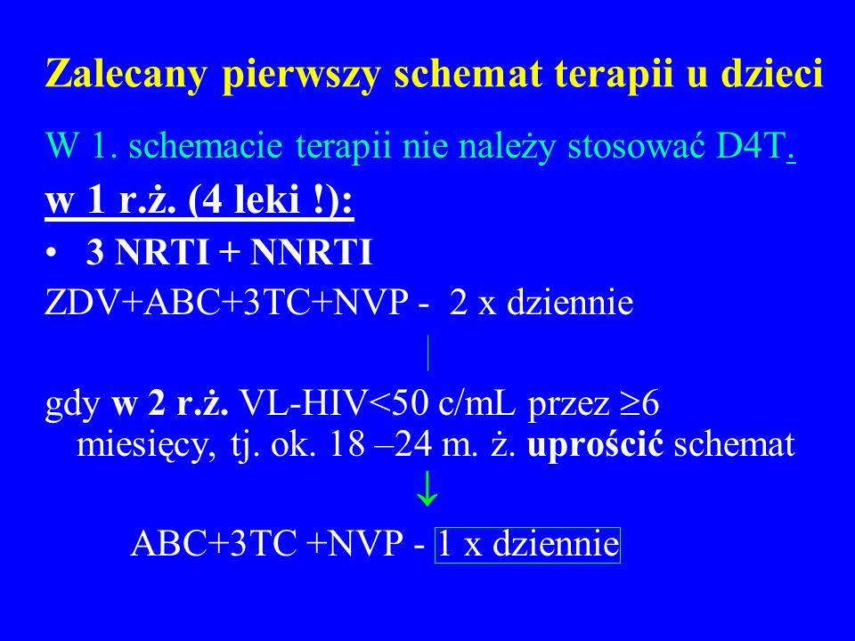 Zalecany pierwszy schemat terapii u dzieci W 1. schemacie terapii nie należy stosować D4T. w 1 r.ż. (4 leki !): 3 NRTI + NNRTI ZDV+ABC+3TC+NVP - 2 x d