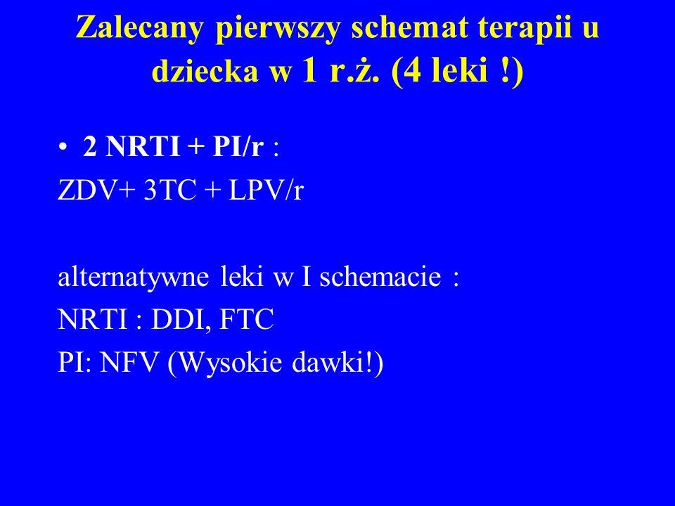 Zalecany pierwszy schemat terapii u dziecka w 1 r.ż. (4 leki !) 2 NRTI + PI/r : ZDV+ 3TC + LPV/r alternatywne leki w I schemacie : NRTI : DDI, FTC PI: