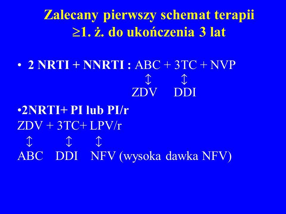 Zalecany pierwszy schemat terapii 1. ż. do ukończenia 3 lat 2 NRTI + NNRTI : ABC + 3TC + NVP ZDV DDI 2NRTI+ PI lub PI/r ZDV + 3TC+ LPV/r ABC DDI NFV (