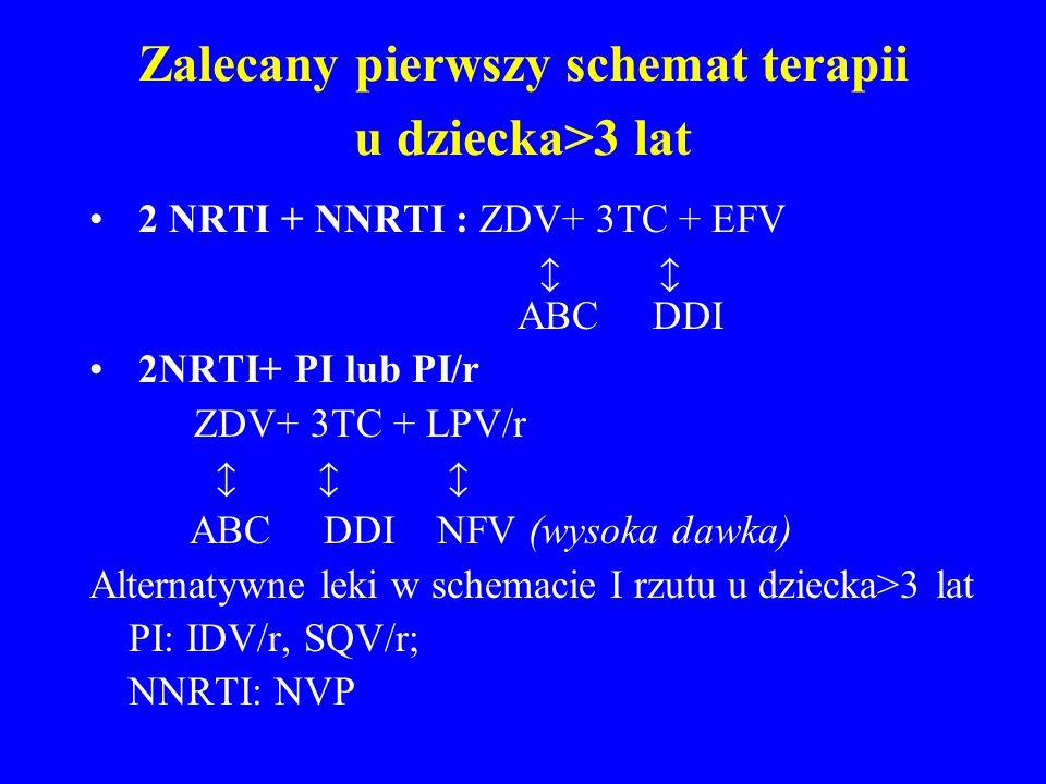 Zalecany pierwszy schemat terapii u dziecka>3 lat 2 NRTI + NNRTI : ZDV+ 3TC + EFV ABC DDI 2NRTI+ PI lub PI/r ZDV+ 3TC + LPV/r ABC DDI NFV (wysoka dawk