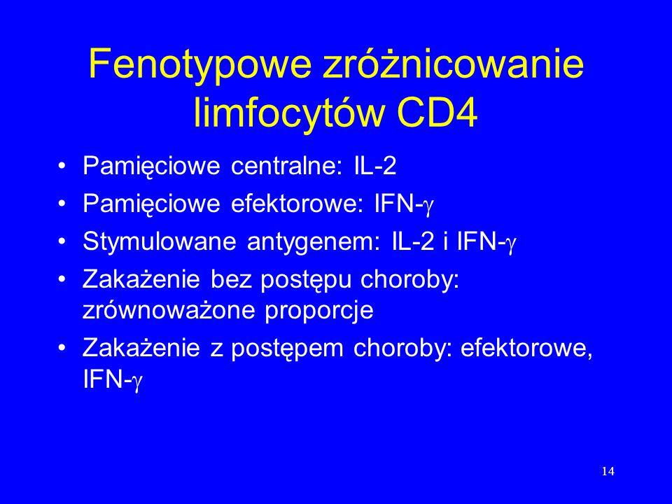 14 Fenotypowe zróżnicowanie limfocytów CD4 Pamięciowe centralne: IL-2 Pamięciowe efektorowe: IFN- Stymulowane antygenem: IL-2 i IFN- Zakażenie bez pos