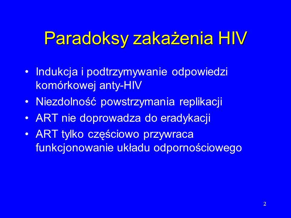 2 Paradoksy zakażenia HIV Indukcja i podtrzymywanie odpowiedzi komórkowej anty-HIV Niezdolność powstrzymania replikacji ART nie doprowadza do eradykac