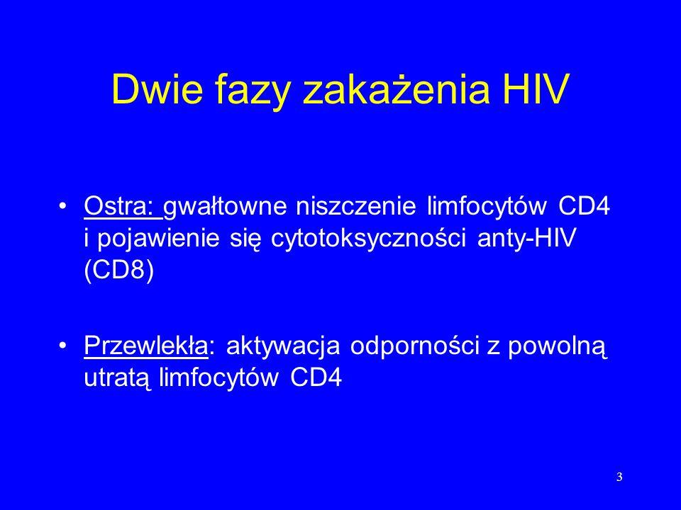 3 Dwie fazy zakażenia HIV Ostra: gwałtowne niszczenie limfocytów CD4 i pojawienie się cytotoksyczności anty-HIV (CD8) Przewlekła: aktywacja odporności z powolną utratą limfocytów CD4