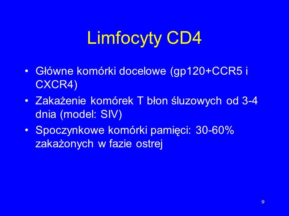 9 Limfocyty CD4 Główne komórki docelowe (gp120+CCR5 i CXCR4) Zakażenie komórek T błon śluzowych od 3-4 dnia (model: SIV) Spoczynkowe komórki pamięci: