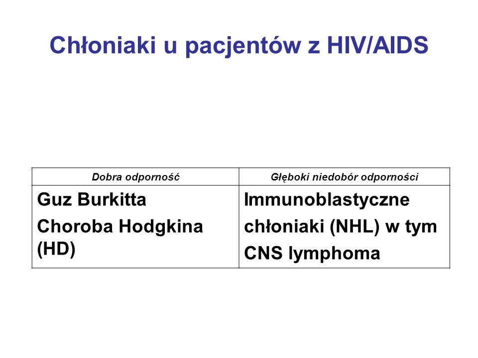 Chłoniaki u pacjentów z HIV/AIDS Dobra odpornośćGłęboki niedobór odporności Guz Burkitta Choroba Hodgkina (HD) Immunoblastyczne chłoniaki (NHL) w tym