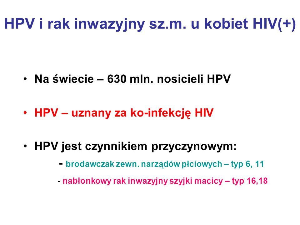 HPV i rak inwazyjny sz.m. u kobiet HIV(+) Na świecie – 630 mln. nosicieli HPV HPV – uznany za ko-infekcję HIV HPV jest czynnikiem przyczynowym: - brod