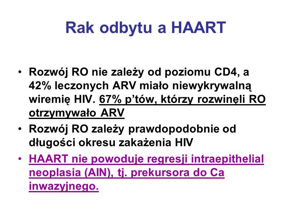 Rak odbytu a HAART Rozwój RO nie zależy od poziomu CD4, a 42% leczonych ARV miało niewykrywalną wiremię HIV. 67% ptów, którzy rozwinęli RO otrzymywało