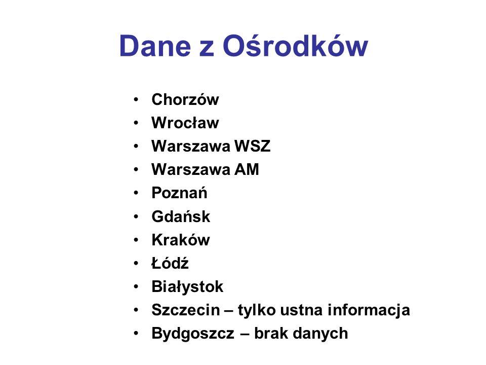 Dane z Ośrodków Chorzów Wrocław Warszawa WSZ Warszawa AM Poznań Gdańsk Kraków Łódź Białystok Szczecin – tylko ustna informacja Bydgoszcz – brak danych