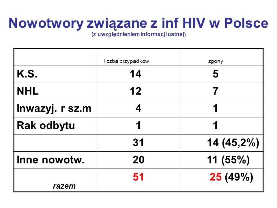 Nowotwory związane z inf HIV w Polsce (z uwzględnieniem informacji ustnej) liczba przypadków zgony K.S. 14 5 NHL 12 7 Inwazyj. r sz.m 4 1 Rak odbytu 1