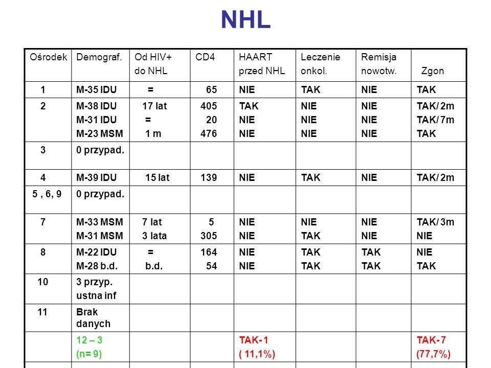 NHL OśrodekDemograf.Od HIV+ do NHL CD4HAART przed NHL Leczenie onkol. Remisja nowotw. Zgon 1M-35 IDU = 65NIETAKNIETAK 2M-38 IDU M-31 IDU M-23 MSM 17 l