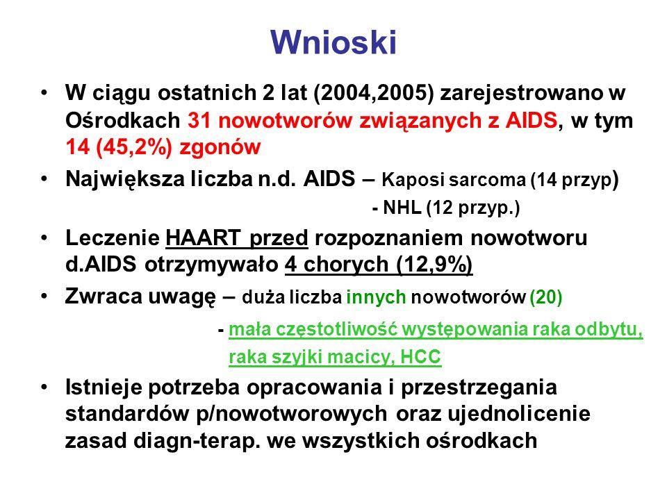 Wnioski W ciągu ostatnich 2 lat (2004,2005) zarejestrowano w Ośrodkach 31 nowotworów związanych z AIDS, w tym 14 (45,2%) zgonów Największa liczba n.d.