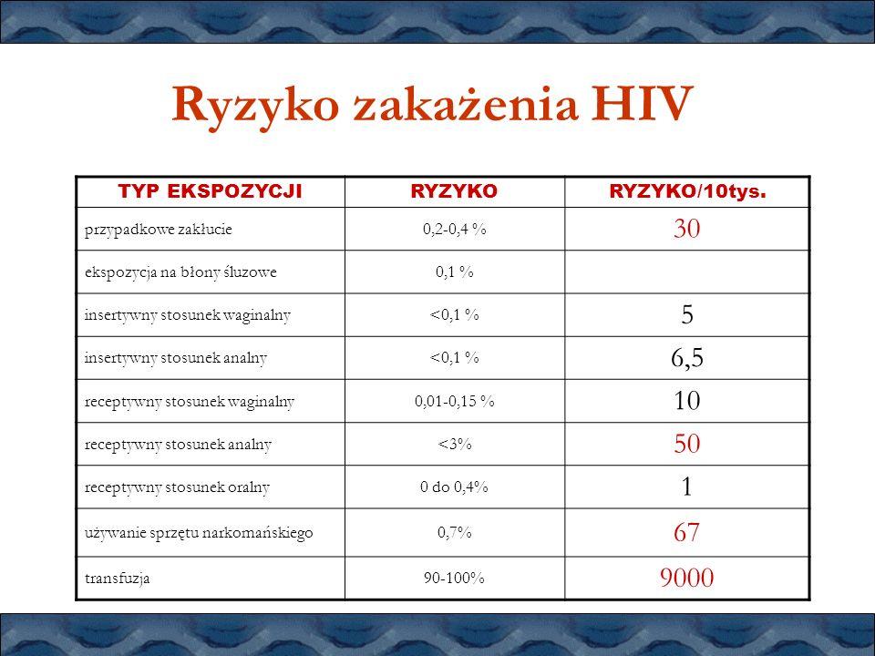 Ryzyko zakażenia HIV TYP EKSPOZYCJIRYZYKORYZYKO/10tys. przypadkowe zakłucie0,2-0,4 % 30 ekspozycja na błony śluzowe0,1 % insertywny stosunek waginalny