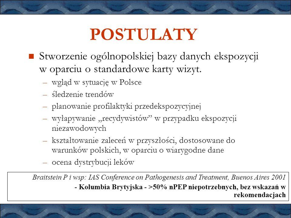 POSTULATY Stworzenie ogólnopolskiej bazy danych ekspozycji w oparciu o standardowe karty wizyt. –wgląd w sytuację w Polsce –śledzenie trendów –planowa