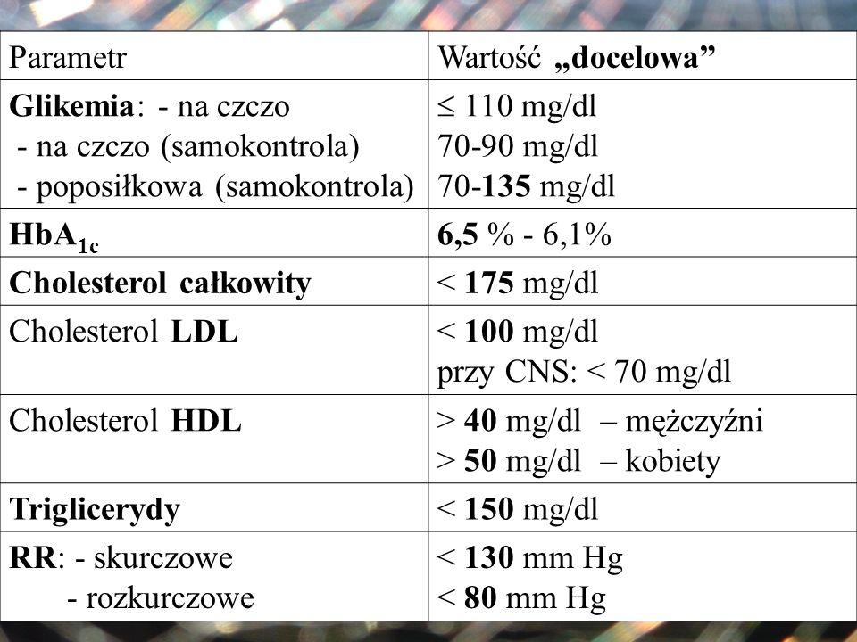 ParametrWartość docelowa Glikemia: - na czczo - na czczo (samokontrola) - poposiłkowa (samokontrola) 110 mg/dl 70-90 mg/dl 70-135 mg/dl HbA 1c 6,5 % -