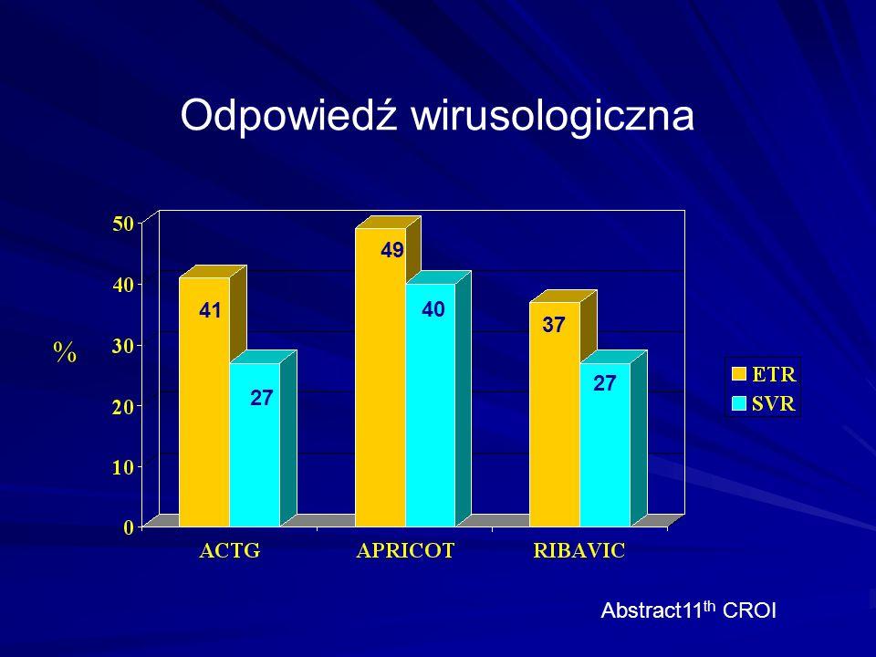 Odpowiedź wirusologiczna % Abstract11 th CROI 41 27 49 40 37 27