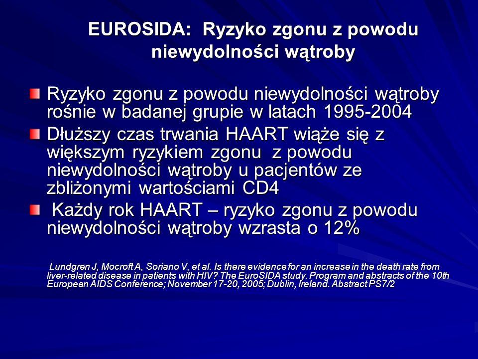 EUROSIDA: Ryzyko zgonu z powodu niewydolności wątroby Ryzyko zgonu z powodu niewydolności wątroby rośnie w badanej grupie w latach 1995-2004 Dłuższy c