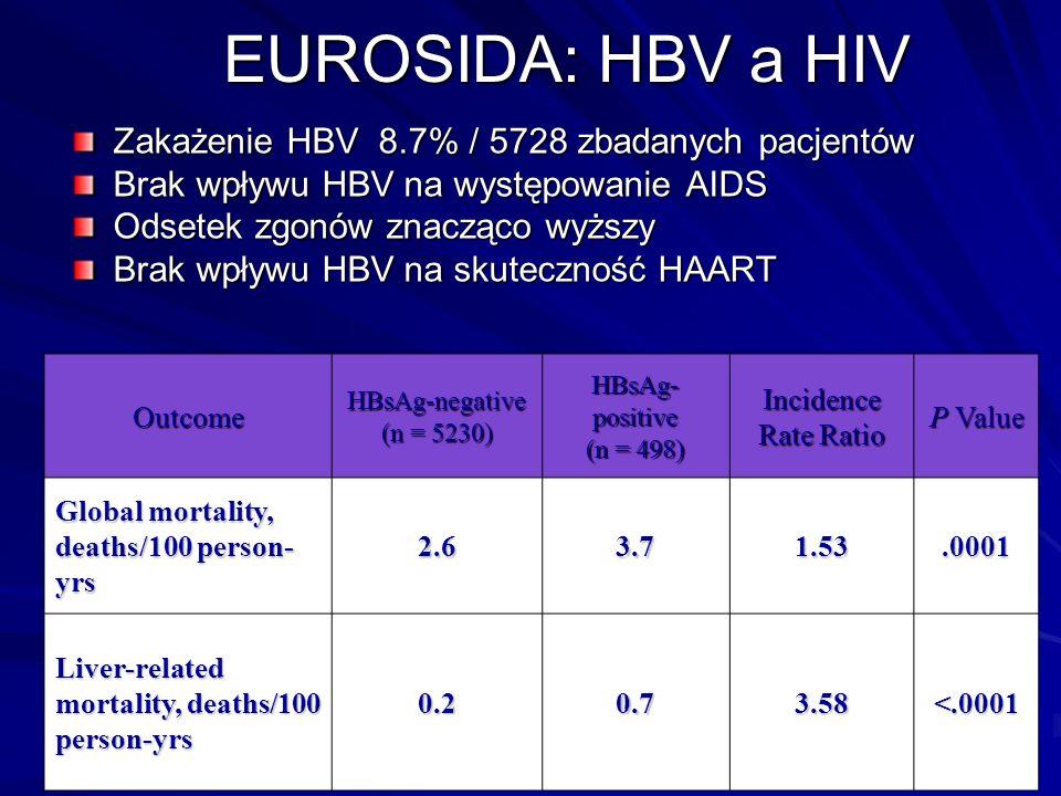 EUROSIDA: HBV a HIV Zakażenie HBV 8.7% / 5728 zbadanych pacjentów Brak wpływu HBV na występowanie AIDS Odsetek zgonów znacząco wyższy Brak wpływu HBV