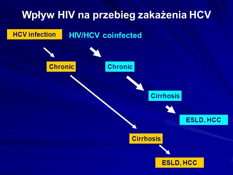 HCV infection Chronic Cirrhosis ESLD, HCC Cirrhosis Chronic HIV/HCV coinfected ESLD, HCC Wpływ HIV na przebieg zakażenia HCV