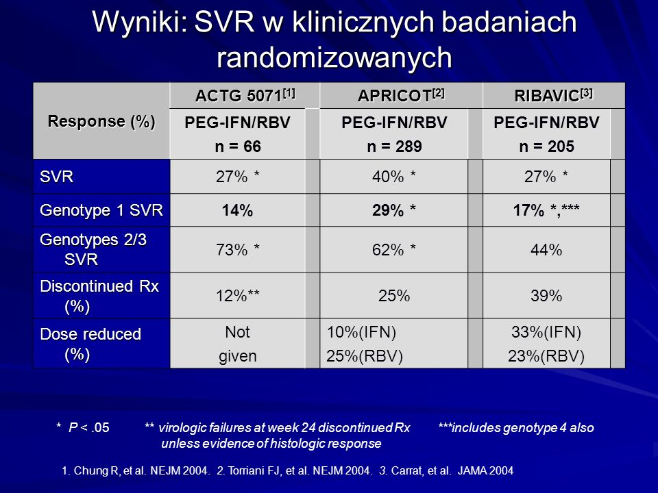 Wyniki: SVR w klinicznych badaniach randomizowanych Response (%) ACTG 5071 [1] APRICOT [2] RIBAVIC [3] PEG-IFN/RBV n = 66 PEG-IFN/RBV n = 289 PEG-IFN/RBV n = 205 SVR27% *40% *27% * Genotype 1 SVR 14%29% *17% *,*** Genotypes 2/3 SVR 73% *62% *44% Discontinued Rx (%) 12%**25%39% Dose reduced (%) Not given 10%(IFN) 25%(RBV) 33%(IFN) 23%(RBV) * P <.05 ** virologic failures at week 24 discontinued Rx ***includes genotype 4 also unless evidence of histologic response 1.