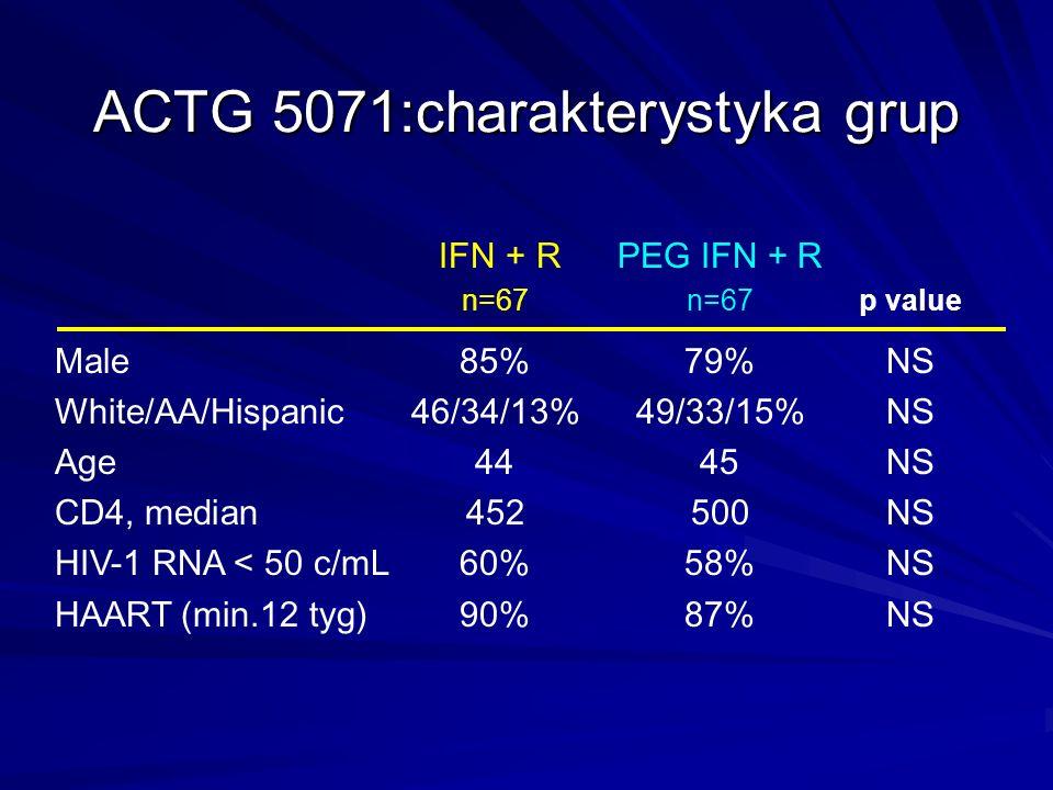 ACTG 5071:charakterystyka grup IFN + RPEG IFN + R n=67n=67p value Male85%79%NS White/AA/Hispanic46/34/13%49/33/15%NS Age 4445NS CD4, median452500NS HI