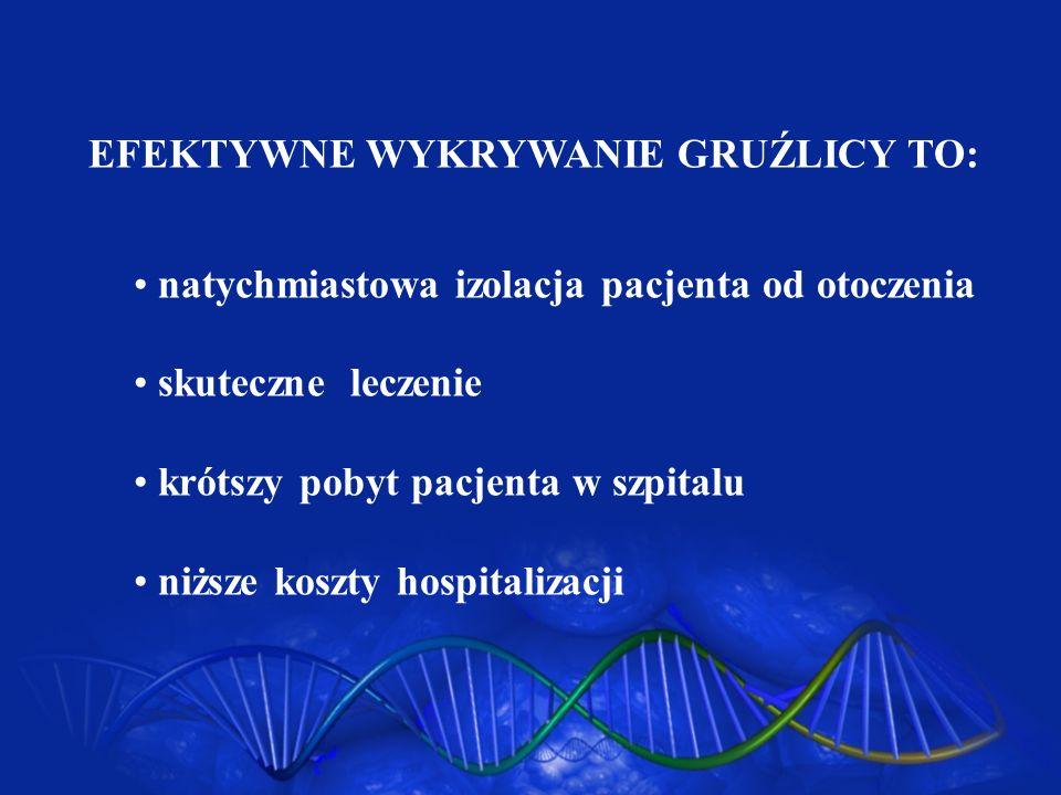 IDENTYFIKACJA WYIZOLOWANYCH MYKOBAKTERII < 21dni -Accu Probe (M.tbc.complex, M.avium intracellulare, M.kansasii, M.gordonae).