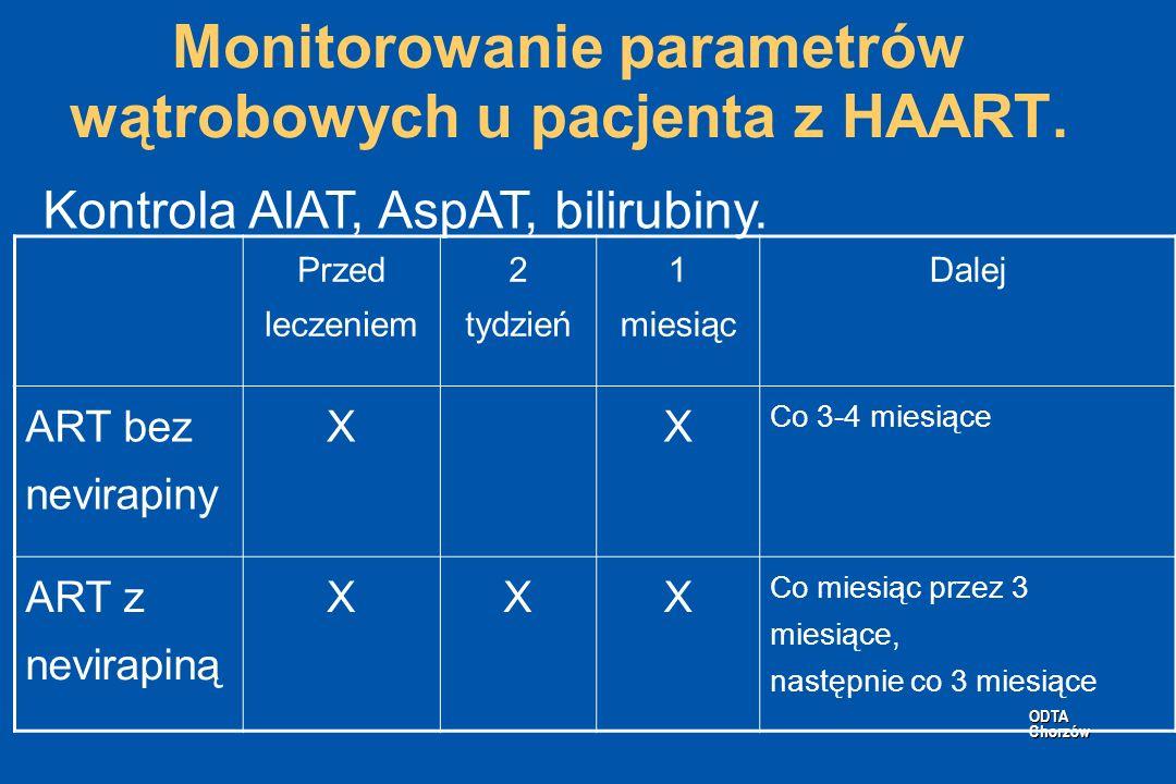 ODTA Chorzów ODTA Chorzów Monitorowanie parametrów wątrobowych u pacjenta z HAART. Przed leczeniem 2 tydzień 1 miesiąc Dalej ART bez nevirapiny XX Co