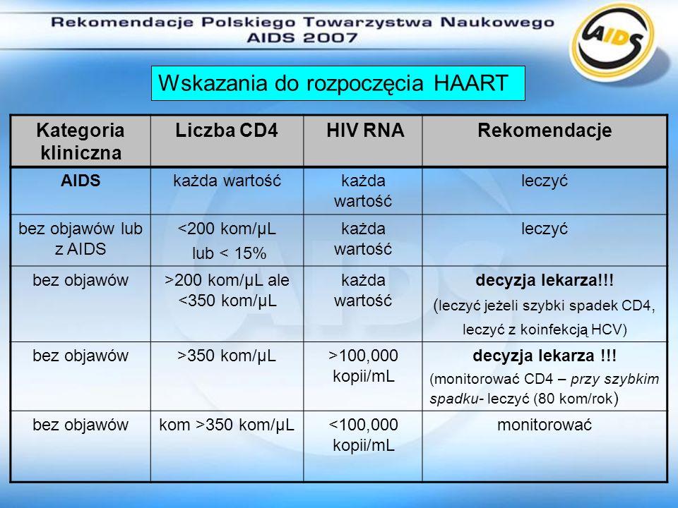 Kategoria kliniczna Liczba CD4 HIV RNARekomendacje AIDSkażda wartość leczyć bez objawów lub z AIDS <200 kom/µL lub < 15% każda wartość leczyć bez obja