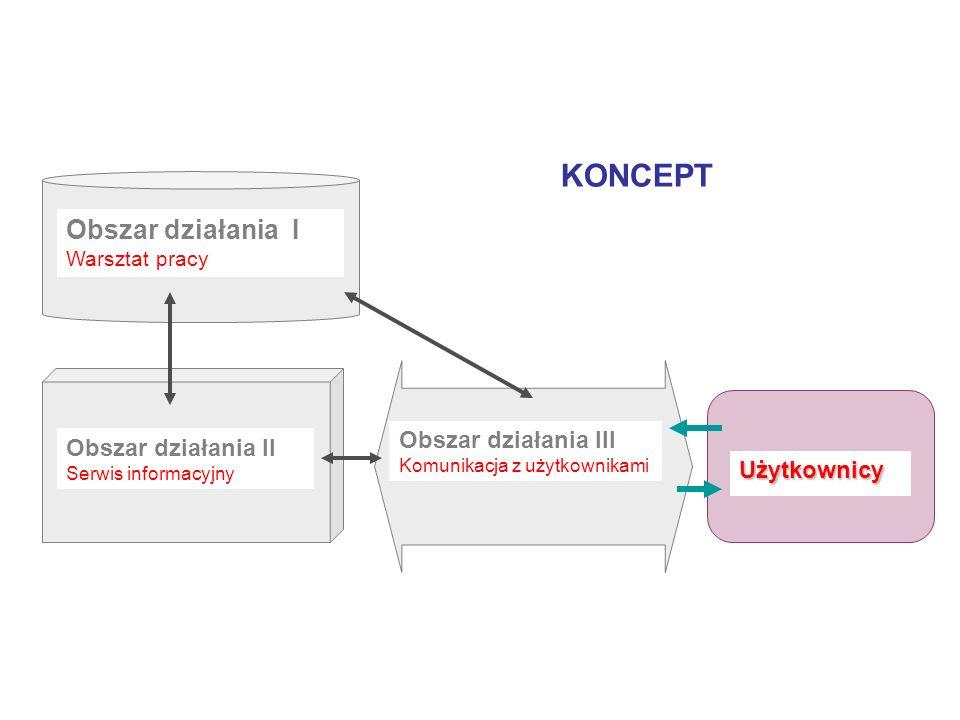 Obszar działania I Warsztat pracy Obszar działania II Serwis informacyjny Obszar działania III Komunikacja z użytkownikami Użytkownicy KONCEPT