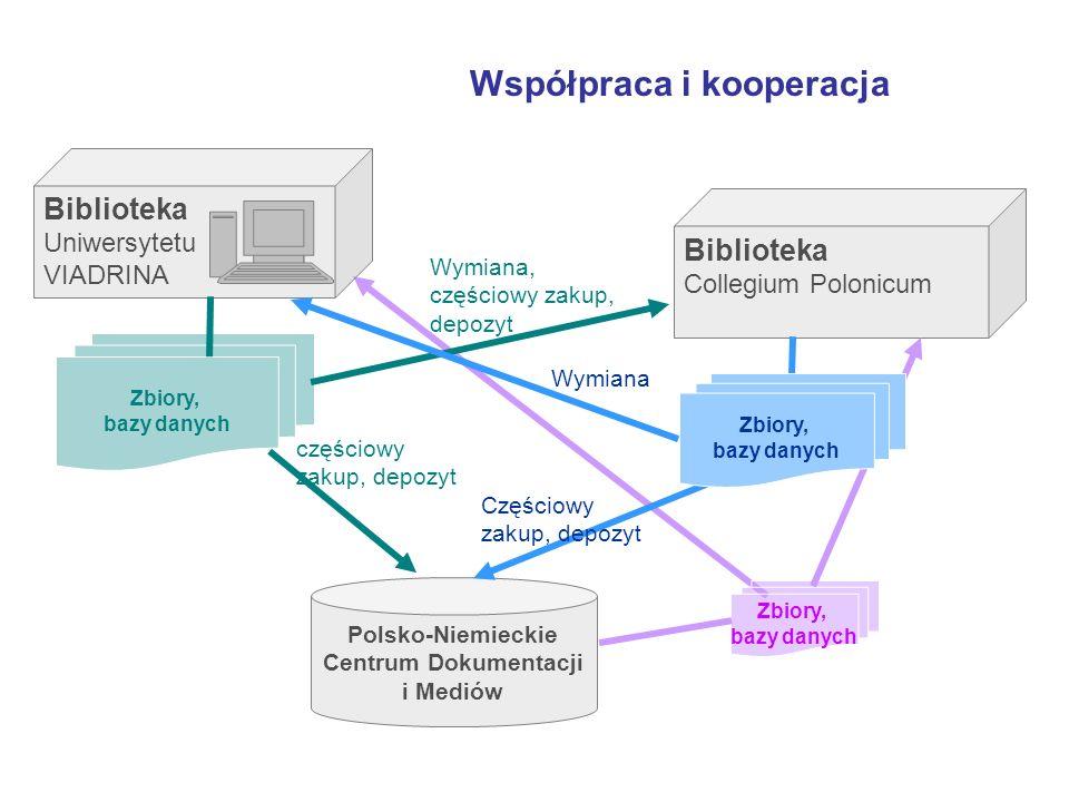 Polsko-Niemieckie Centrum Dokumentacji i Mediów Współpraca i kooperacja Biblioteka Uniwersytetu VIADRINA Biblioteka Collegium Polonicum Zbiory, bazy danych Wymiana, częściowy zakup, depozyt częściowy zakup, depozyt Wymiana Częściowy zakup, depozyt Zbiory, bazy danych Zbiory, bazy danych