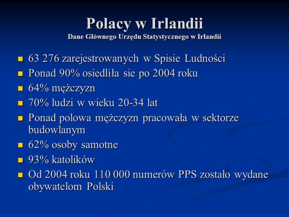 Polacy w Irlandii Dane Głównego Urzędu Statystycznego w Irlandii 63 276 zarejestrowanych w Spisie Ludności 63 276 zarejestrowanych w Spisie Ludności P