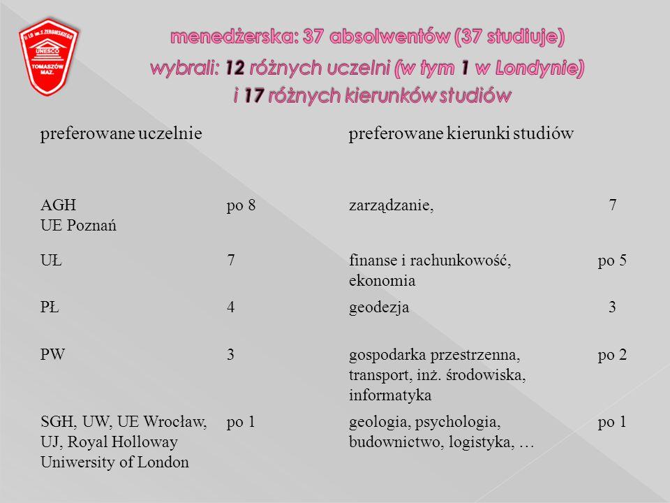 preferowane uczelniepreferowane kierunki studiów AGH UE Poznań po 8zarządzanie,7 UŁ7finanse i rachunkowość, ekonomia po 5 PŁ4geodezja3 PW3gospodarka p
