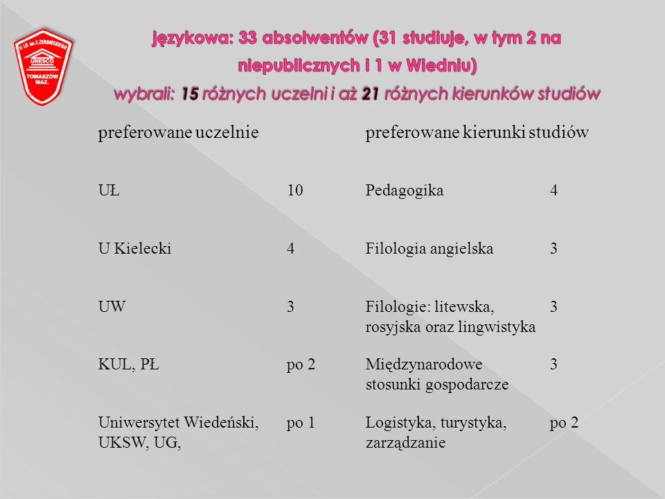 preferowane uczelniepreferowane kierunki studiów UŁ10Pedagogika4 U Kielecki4Filologia angielska3 UW3Filologie: litewska, rosyjska oraz lingwistyka 3 KUL, PŁpo 2Międzynarodowe stosunki gospodarcze 3 Uniwersytet Wiedeński, UKSW, UG, po 1Logistyka, turystyka, zarządzanie po 2