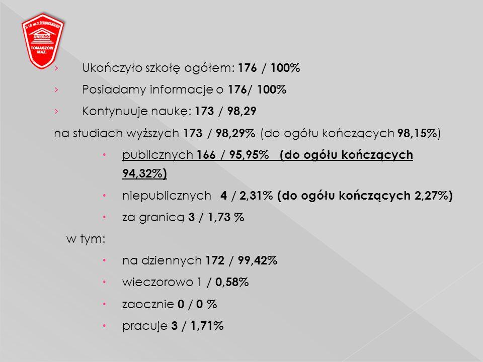 Ukończyło szkołę ogółem: 176 / 100% Posiadamy informacje o 176/ 100% Kontynuuje naukę: 173 / 98,29 na studiach wyższych 173 / 98,29% (do ogółu kończących 98,15% ) publicznych 166 / 95,95% (do ogółu kończących 94,32%) niepublicznych 4 / 2,31% (do ogółu kończących 2,27%) za granicą 3 / 1,73 % w tym: na dziennych 172 / 99,42% wieczorowo 1 / 0,58% zaocznie 0 / 0 % pracuje 3 / 1,71%