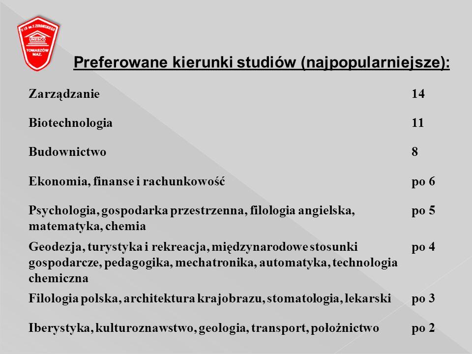 Zarządzanie14 Biotechnologia11 Budownictwo8 Ekonomia, finanse i rachunkowośćpo 6 Psychologia, gospodarka przestrzenna, filologia angielska, matematyka, chemia po 5 Geodezja, turystyka i rekreacja, międzynarodowe stosunki gospodarcze, pedagogika, mechatronika, automatyka, technologia chemiczna po 4 Filologia polska, architektura krajobrazu, stomatologia, lekarskipo 3 Iberystyka, kulturoznawstwo, geologia, transport, położnictwopo 2 Preferowane kierunki studiów (najpopularniejsze):