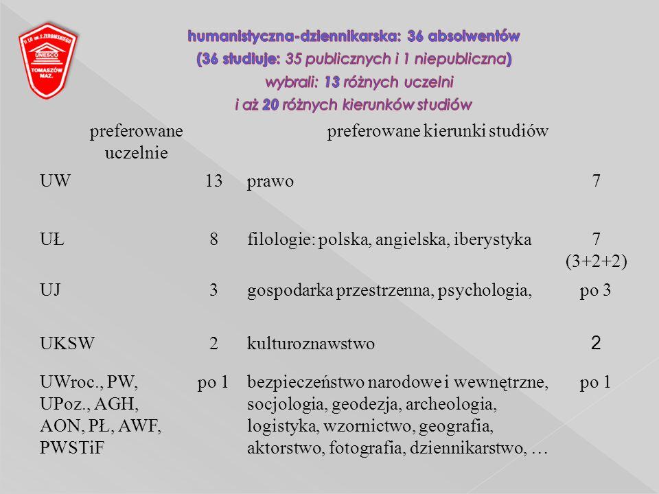 preferowane uczelnie preferowane kierunki studiów UW13prawo7 UŁ8filologie: polska, angielska, iberystyka7 (3+2+2) UJ3gospodarka przestrzenna, psychologia,po 3 UKSW2kulturoznawstwo 2 UWroc., PW, UPoz., AGH, AON, PŁ, AWF, PWSTiF po 1bezpieczeństwo narodowe i wewnętrzne, socjologia, geodezja, archeologia, logistyka, wzornictwo, geografia, aktorstwo, fotografia, dziennikarstwo, … po 1