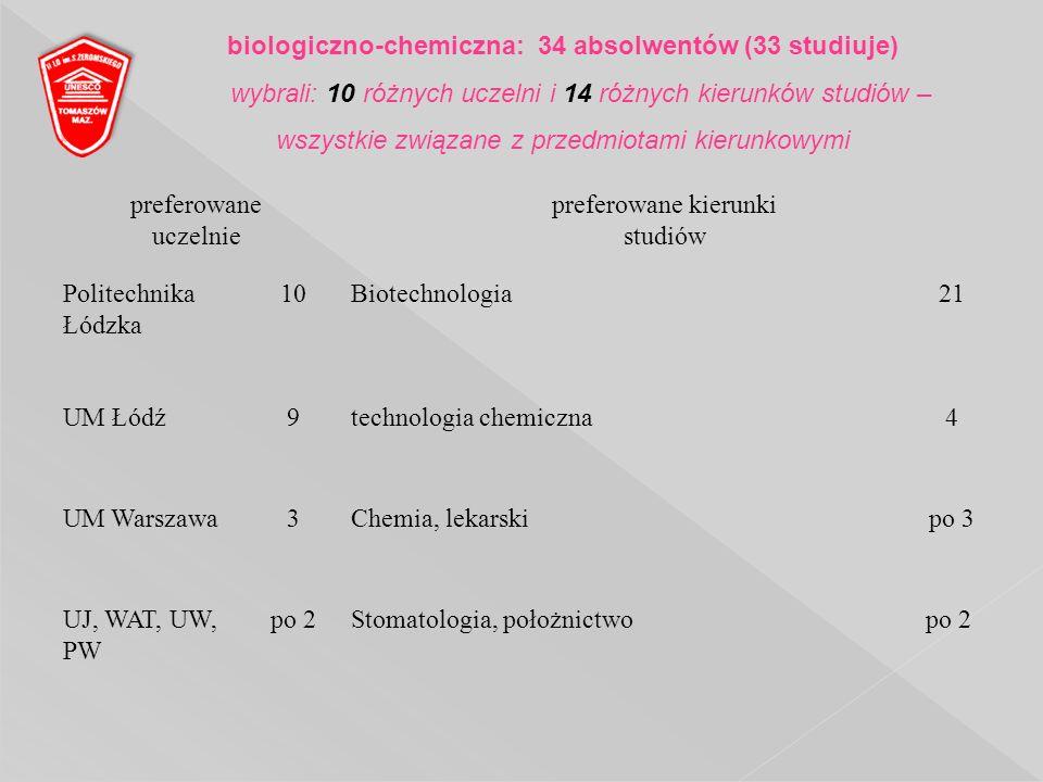 preferowane uczelnie preferowane kierunki studiów Politechnika Łódzka 10Biotechnologia21 UM Łódź9technologia chemiczna4 UM Warszawa3Chemia, lekarskipo