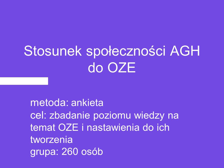 Stosunek społeczności AGH do OZE metoda: ankieta cel: zbadanie poziomu wiedzy na temat OZE i nastawienia do ich tworzenia grupa: 260 osób
